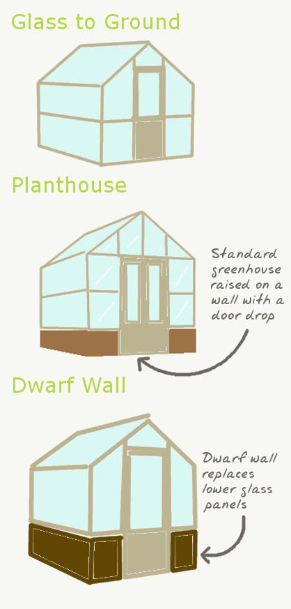types of greenhouse wall