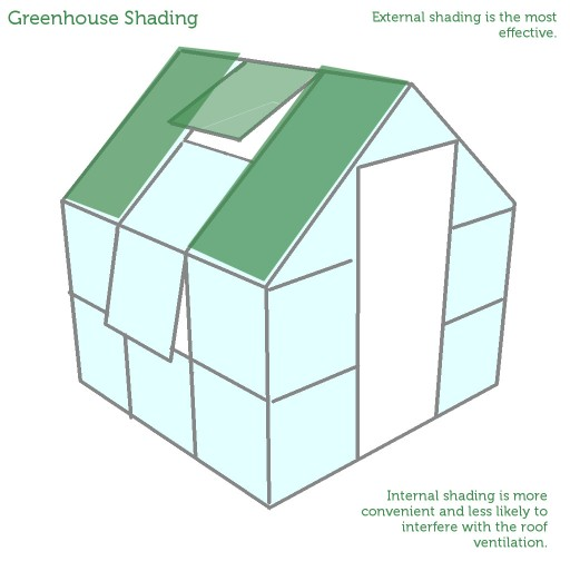 drawing showing greenhouse shading