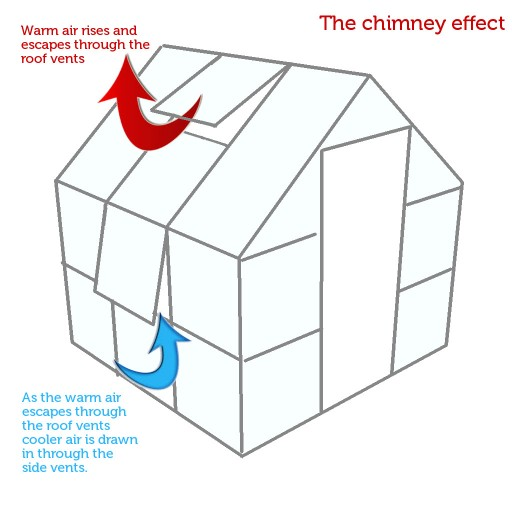 diagram showing the principle of the chimney effect in a greenhouse