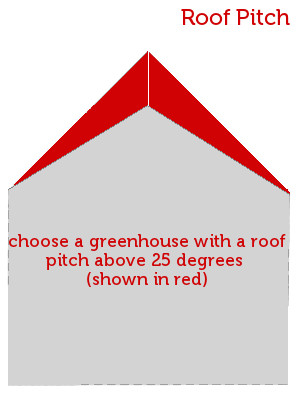 diagram showing suitable roof pitch for a greenhouse